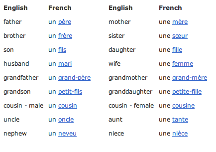 common french words adventures in grade 1 french immersion. Black Bedroom Furniture Sets. Home Design Ideas